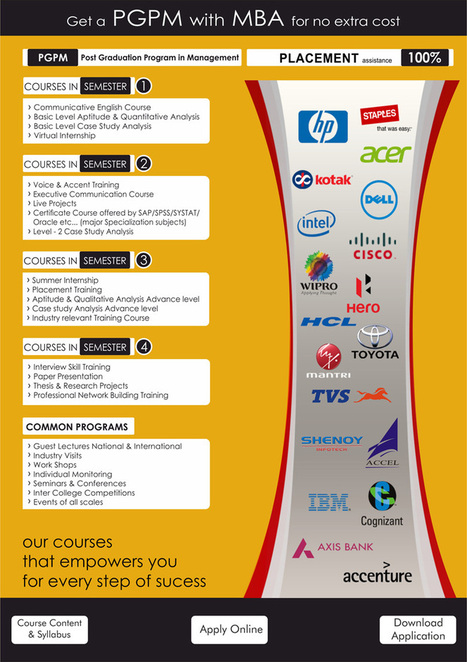 Affordable MBA in Bangalore | MBA Dual Specialization | Noble School of Business | MBA in Bangalore | Scoop.it