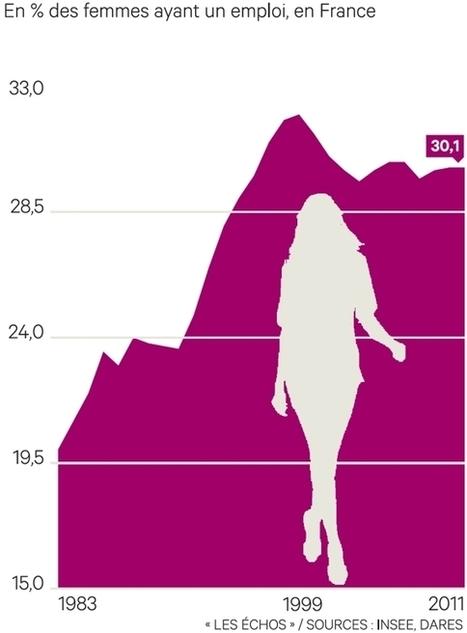Les femmes et le temps partiel   Egalité hommes-femmes   Scoop.it