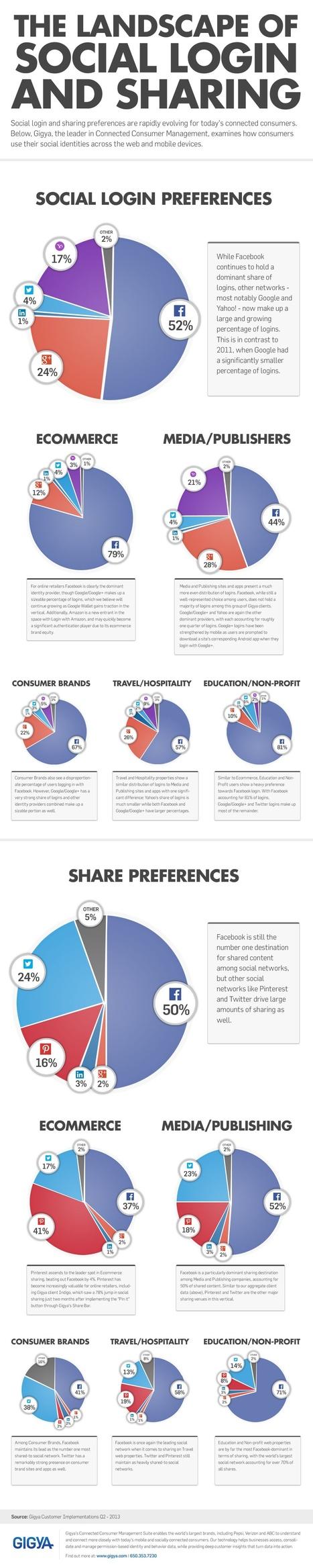 The Landscape of Social Login & Sharing Infographic | Plus Examiner | Social Media Marketing | Scoop.it