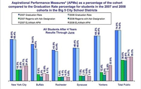 Better news for city on college readiness, but wide gap remains ... | NewmanEDU | Scoop.it