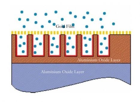 Aluminium Oxide Moisture Sensor   Converting Technologies   Scoop.it