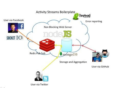 Building a Real-Time Activity Stream on Cloud Foundry with Node.js, Redis and MongoDB--Part II | Node.js News | Scoop.it