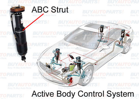 What is Mercedes ABC System | Mazda RX8 Parts | Scoop.it