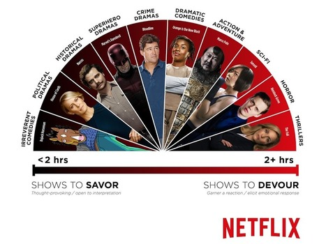 Netflix reveals which shows you are most likely to binge-watch | Big Media (En & Fr) | Scoop.it