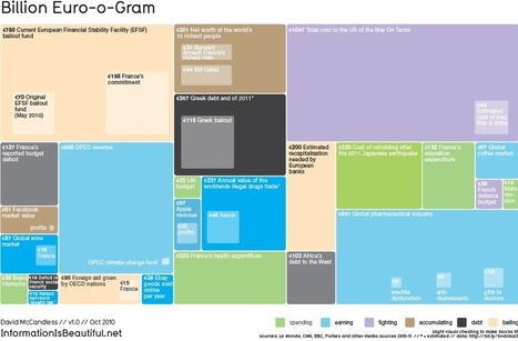 Billion Euro-o-Gram | A perspective of our world | Scoop.it
