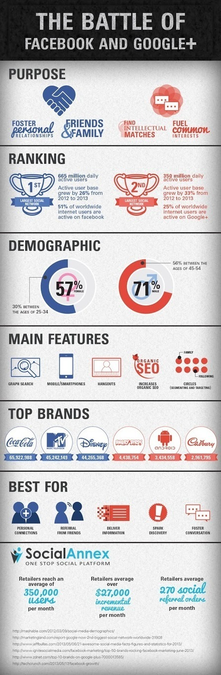 Le match Facebook contre Google+ en infographie... | Image Digitale | Scoop.it