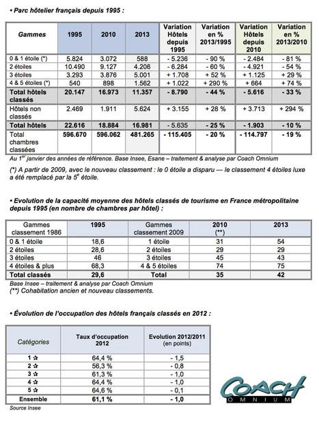 Panorama 2013 de l'hôtellerie en France | Mereo Solutions pour le revenue managment et l'optimisation des stratégies commerciales | Scoop.it