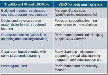 Seis tendencias para la  formación corporativa en 2025 ( y 2) | Educación a Distancia y TIC | Scoop.it