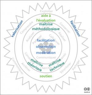 Les nouveaux champs d'intervention del'enseignant | TICE & FLE | Scoop.it