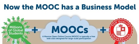 Propuestas y modelos de negocio para la sostenibilidad de los MOOCs | Fernando Santamaría | Web_eLearning® | Scoop.it