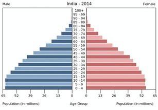 Contingent Work in India | Contingent Workforce Talk | Scoop.it
