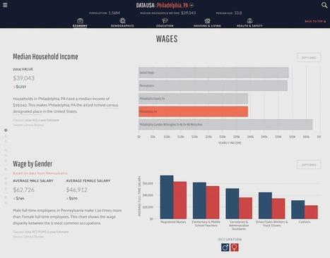 Data USA makes government data easier to explore | Capstone: An ESRM Coda | Scoop.it