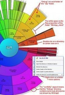 HDGraph : visualisez les répertoires volumineux de votre disque dur | TICE, Web 2.0, logiciels libres | Scoop.it