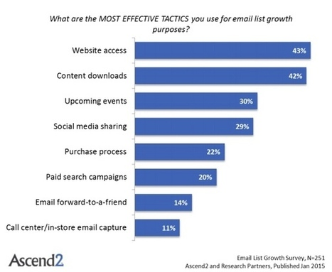 How Marketers Grow Their Email Lists | Digital + Social Media Marketing + Personal Branding | Scoop.it