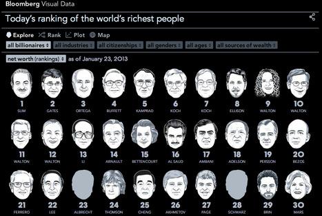 Milliardaires : le trombinoscope #ddj | Journalisme graphique | Scoop.it
