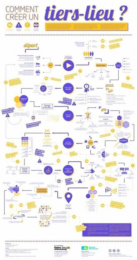 NetPublic » Comment créer un tiers-lieu ou un lieu partagé ? Infographie décisionnelle | EPN,espace public numérique,espace multimedia,cyberbase,co-working,tiers-lieux,médiateur numérique,barcamp,fablabs | Scoop.it