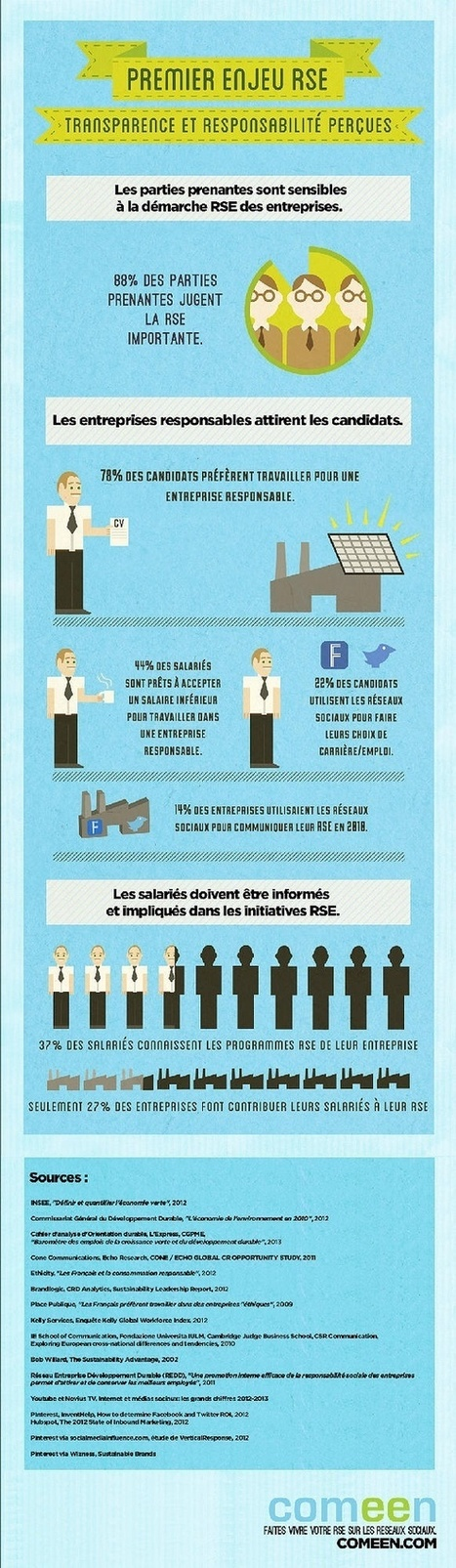 Infographies RSE, Green, Developpement Durable, CSR | Les entreprises responsables | Scoop.it