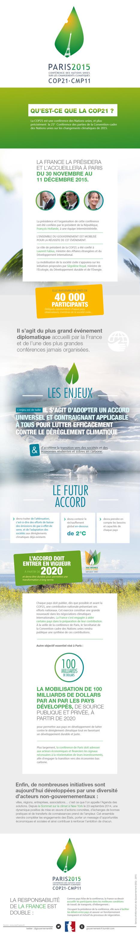 Comprendre la #COP21 | Home | Scoop.it