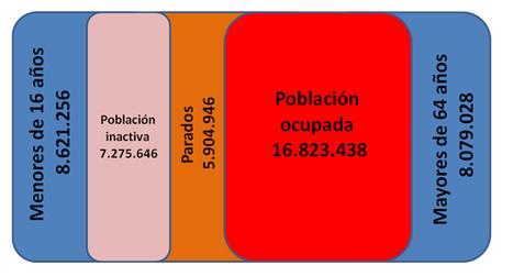 Un diagrama para que no te engañen con las cifras del paro | Saque de Esquina | El Taller del Dinero | Scoop.it