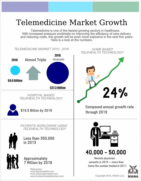 Telemedicine Growth | HealthWorks Collective | Digital Pharma | Scoop.it