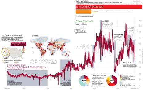 L'histoire du spam   Journalisme graphique   Scoop.it