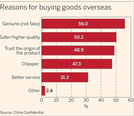 Chinese travellers leave frugality at passport control | Travel Retail | Scoop.it