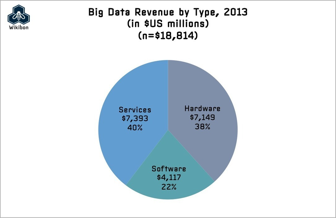 Top 10 Big Data Pure-Plays 2014
