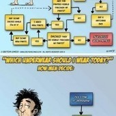 Women Vs. Men Underwear Flow Chart | Epic LOL | fashion forward | Scoop.it