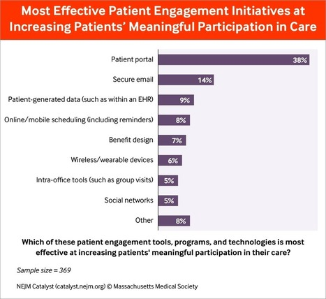 Patient Engagement Survey: Far to Go to Meaningful Participation - NEJM Catalyst | Co-creation in health | Scoop.it