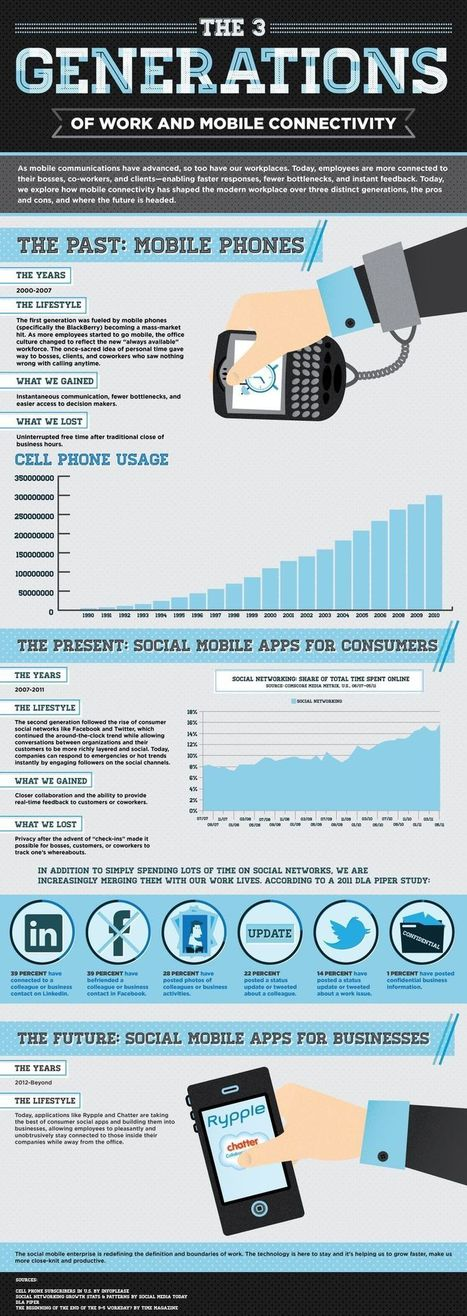 DR4WARD: What Are The 3 Generations of Work and Mobile Connectivity? #infographic | Mobile (Post-PC) in Higher Education | Scoop.it