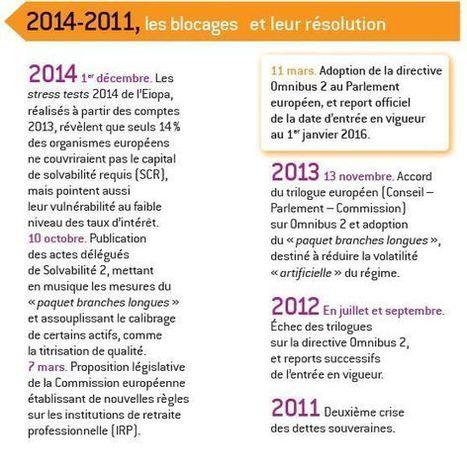 Solvabilité 2 : quinze ans de préparation, une transposition dans le droit français | Solvabilité 2 & Finance (mutuelles, IP & assurances) | Scoop.it