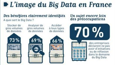 Le big data au service de toutes les entreprises | Big Data et Automobile | Scoop.it