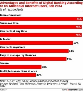 Millennials Perceived Benefits Of Online Banking - CHART | Online Banking | Scoop.it