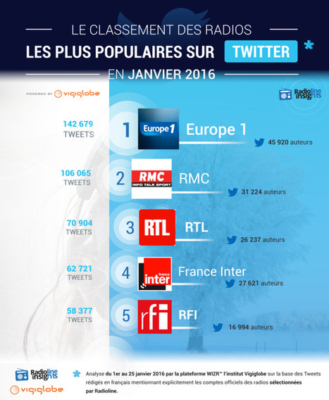 Les radios les plus populaires sur Twitter #RadiolineInsights LaLettrePro | Radio 2.0 (En & Fr) | Scoop.it