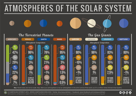 INFOGRAPHIC: Atmospheres of the solar system | Science, Technology and Society | Scoop.it