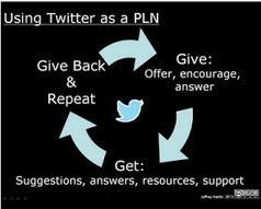 Using Twitter for Teachers' Professional Development | Opetusteknologia | Scoop.it