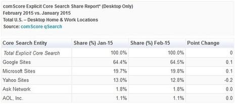 Les utilisateurs de Firefox reviennent sur Google ? | netnavig | Scoop.it