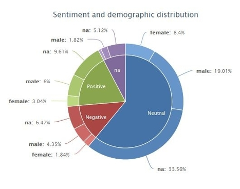 On Twitter, They're Bullish About The Facebook IPO - Forbes | Big Data | Scoop.it