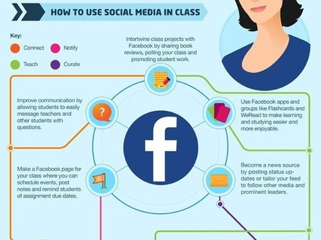 Infographic: Teacher's Guide to Social Media - Infographics Online | 21st Century Teaching & Learning Resources | Scoop.it