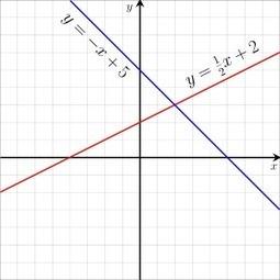 Álgebra linear y matemáticas discretas - Alianza Superior | Álgebra linear y matemáticas discretas | Scoop.it