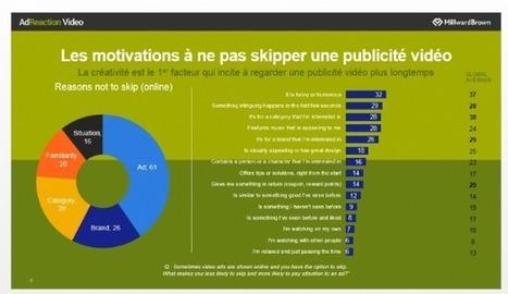 [Étude] Les Français et les vidéos : quels comportements, pour quelles publicités ? | Marketing et Numérique scooped by Médoc Marketing | Scoop.it