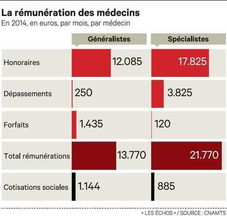 Economie France - Les Echos.fr   Marketing & Hôpital   Scoop.it