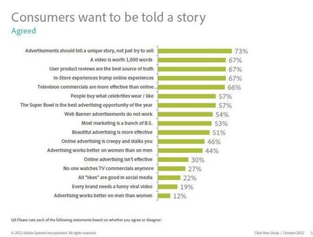Consumers Hungry for Brand Stories | Customer, Consumer, Client Centricity | Scoop.it
