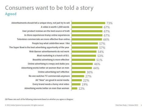 Consumers Hungry for Brand Stories | Just Story It! Biz Storytelling | Scoop.it
