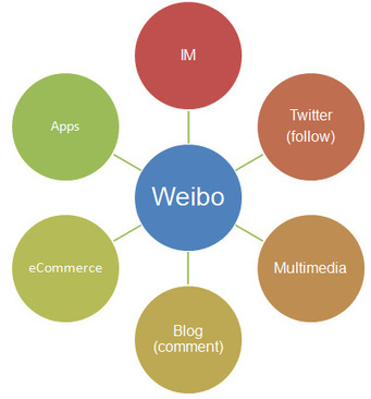 What Is Sina Weibo Anyway? | Panorama des médias sociaux en Chine | Scoop.it