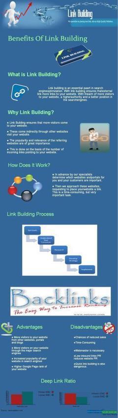 Beneficios del Link building #infografia #infographic #seo | SEO | Scoop.it