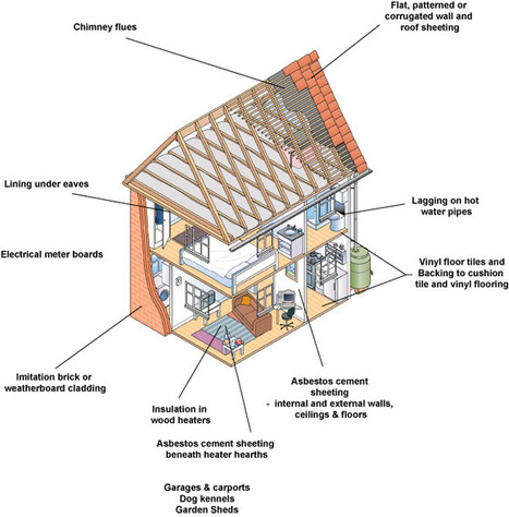 Asbestos Hazards in Pre - 1980 Houses. | Mesothelioma Cancer & Lung Disease | Asbestos | Scoop.it