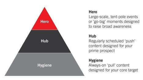 Brendan Gahan | Content marketing | Scoop.it