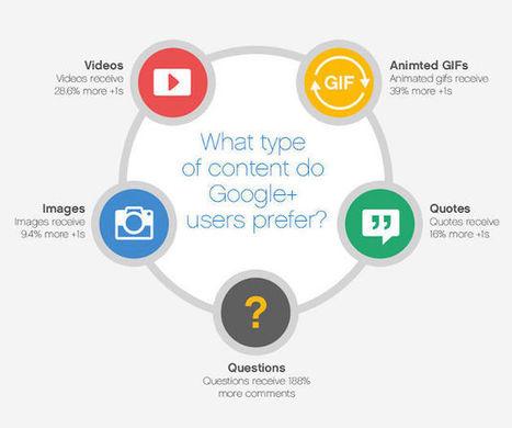 Google Plus: come aumentare l'engagement dei post   WOOI Web Marketing   Scoop.it