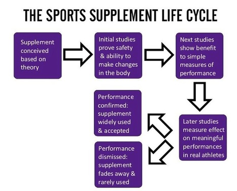 Sports nutrition supplements :: untangling the science and the hype     Sports Ethics: De Freitas, A.   Scoop.it